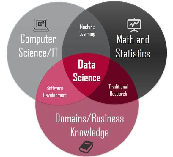 data science at sreyas